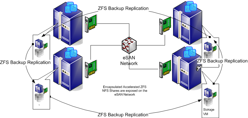 Encapsulated Accelerated ZFS Architecture