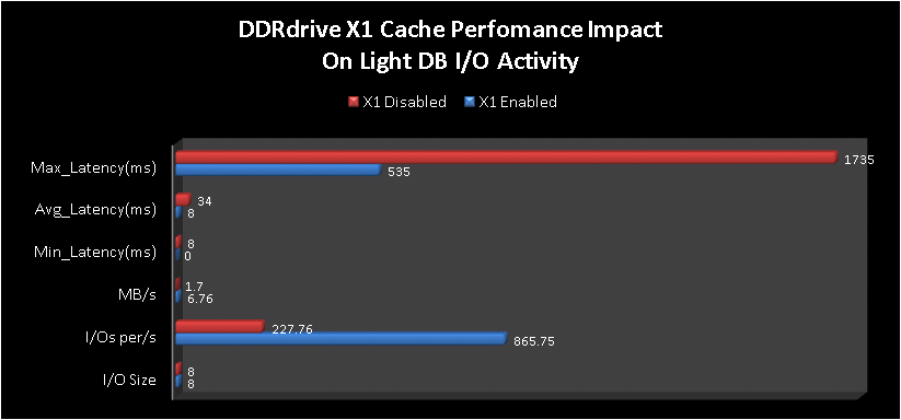DDRdrive X1 Performance Chart by Mike La Spina