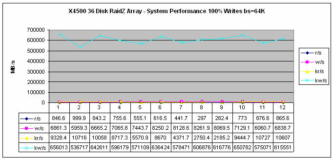 X4500 Write Performance by Mike La Spina